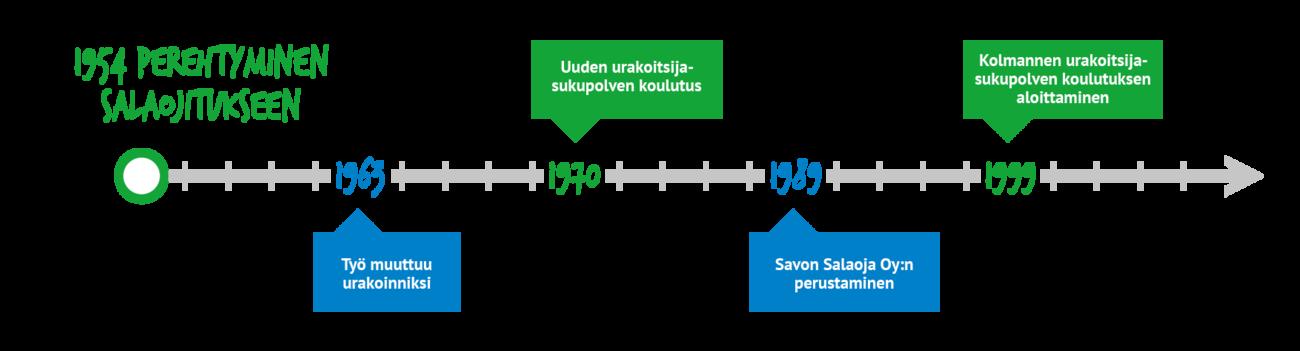 Savon Salaoja Oy - aikajana